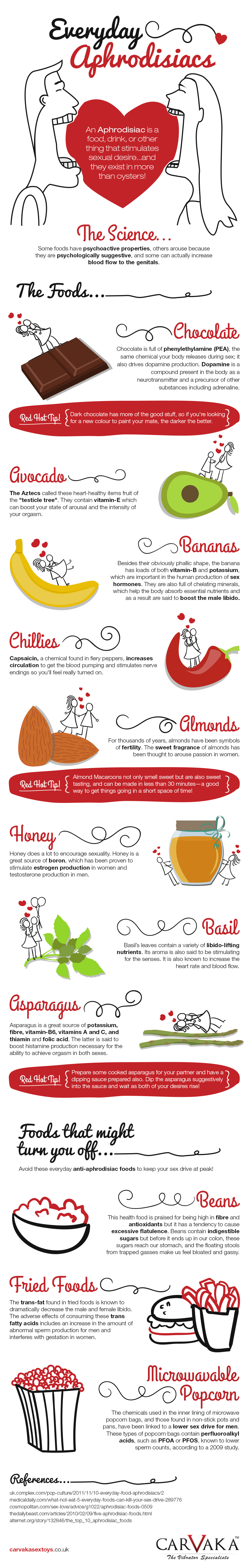 Everyday Aphrodisiacs Infographic